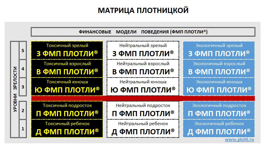 Матрица ПЛОТНИЦКОЙ